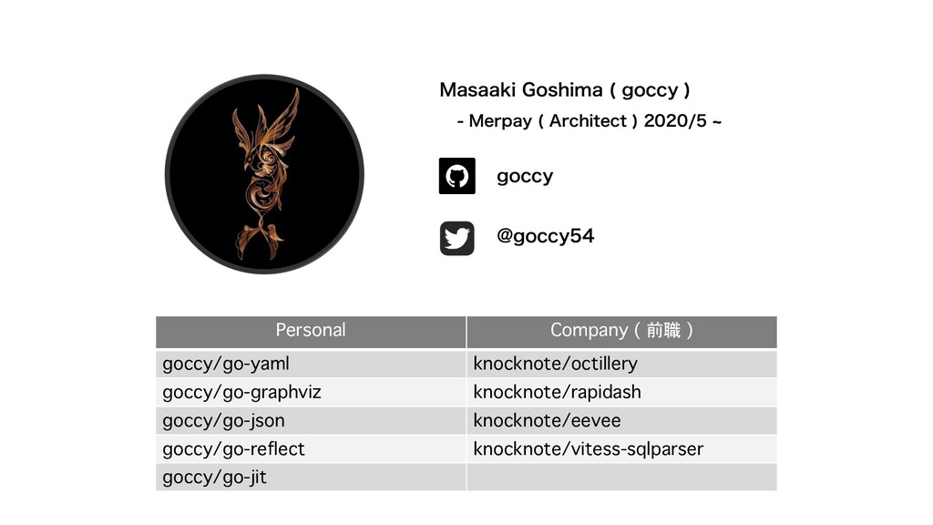 Personal Company ( 前職 ) goccy/go-yaml knocknote...