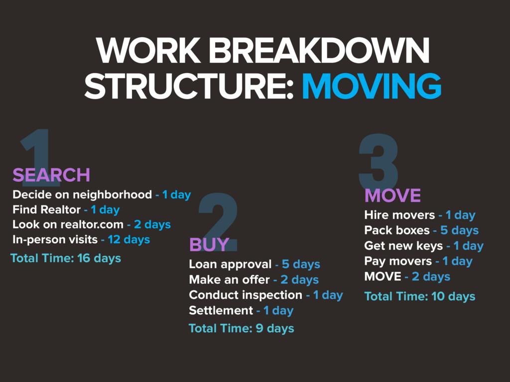 2 3 BUY Loan approval - 5 days Make an offer - ...