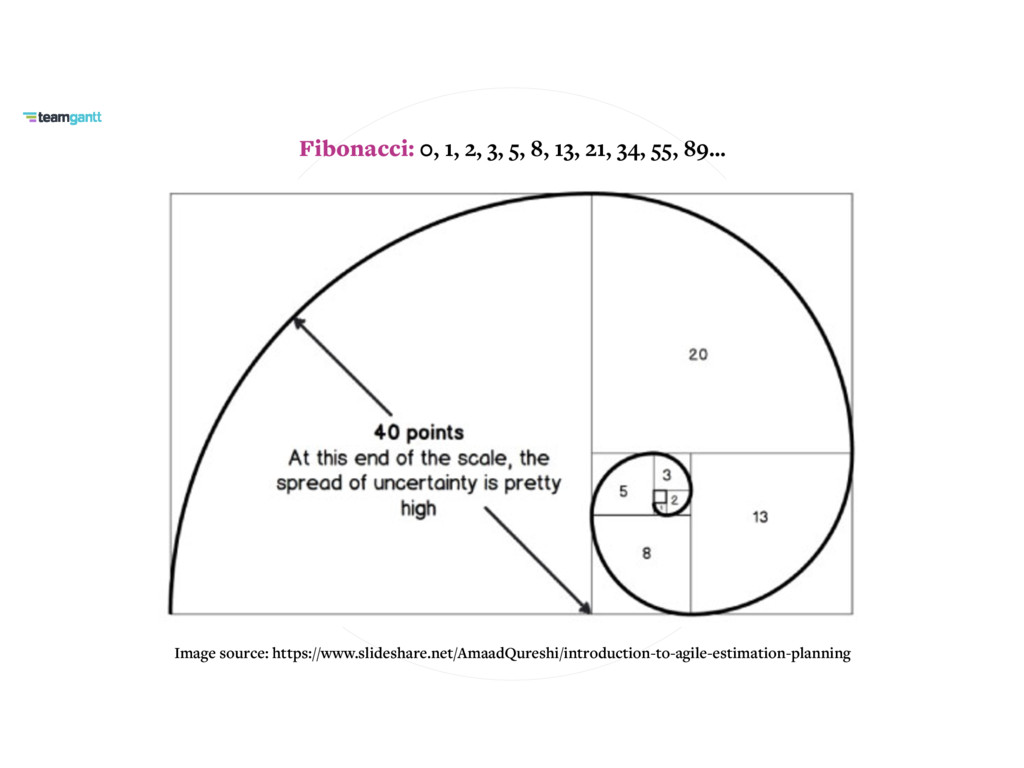 Fibonacci: 0, 1, 2, 3, 5, 8, 13, 21, 34, 55, 89...