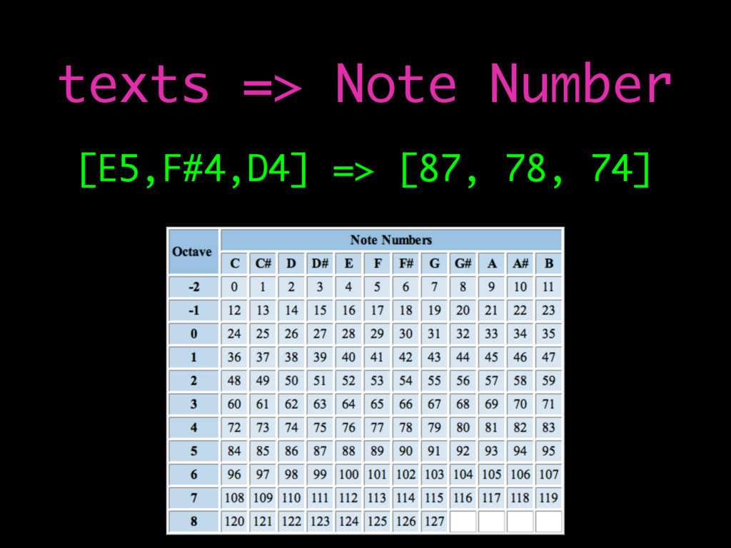 [E5,F#4,D4] => [87, 78, 74] texts => Note Number