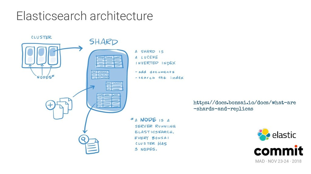 MAD · NOV 23-24 · 2018 Elasticsearch architectu...