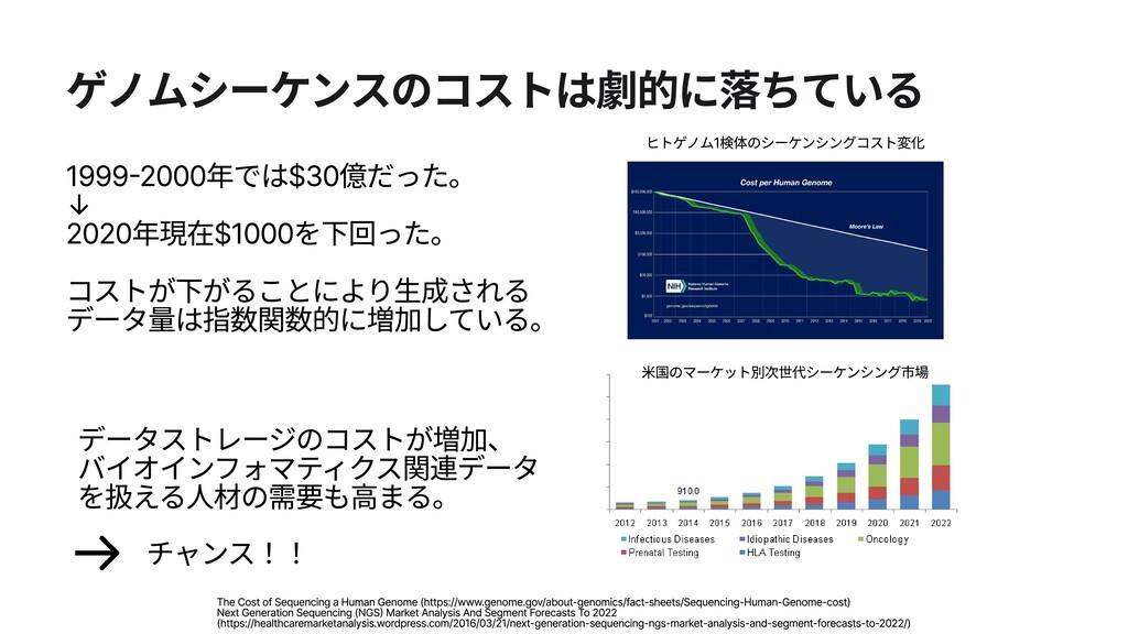 ゲノムシーケンスのコストは劇的に落ちている 1999-2000年では$30億だった。  ↓  ...