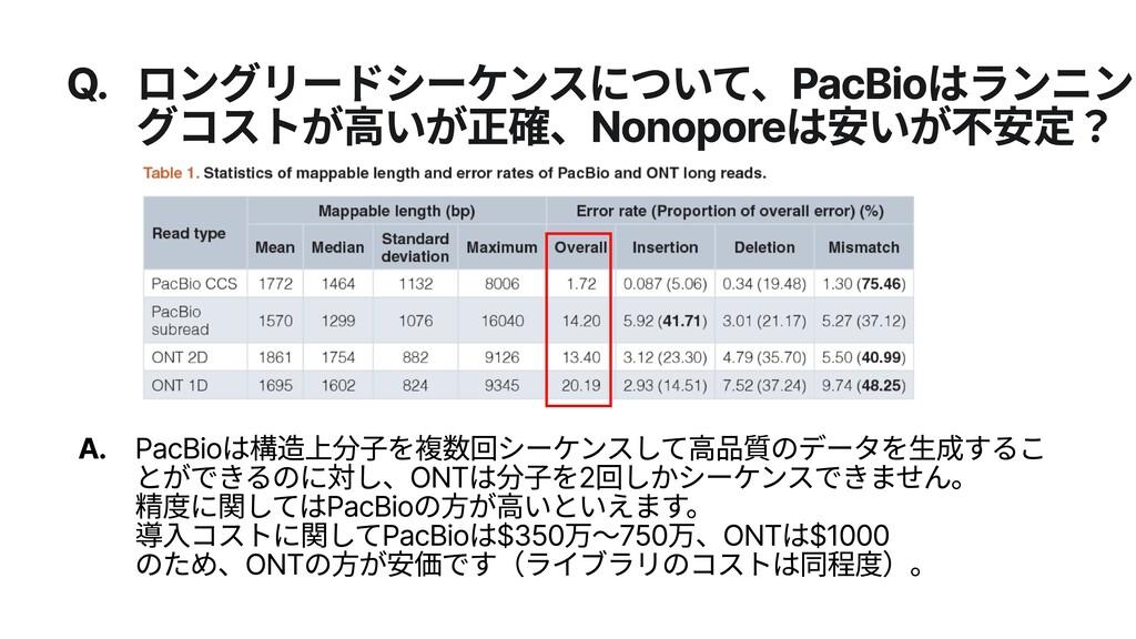 Q. ロングリードシーケンスについて、PacBioはランニン グコストが高いが正確、Nonop...