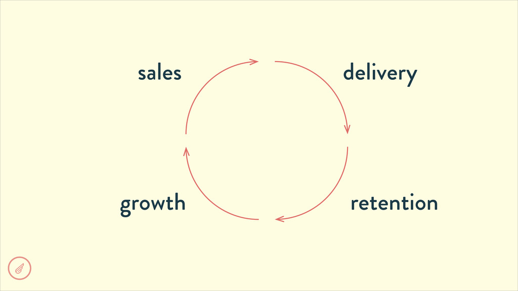 sales delivery retention growth