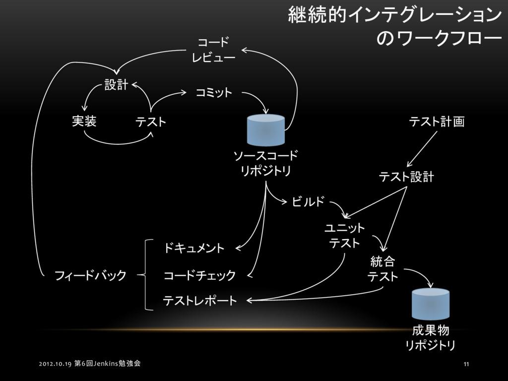 2012.10.19 第6回Jenkins勉強会 11 設計 実装 テスト コミット ソースコ...