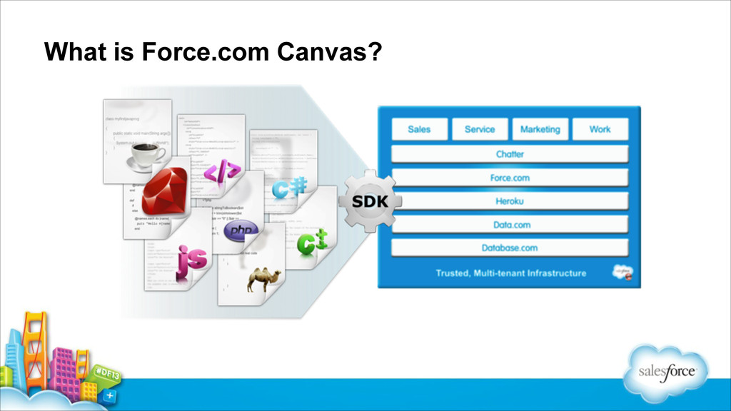 What is Force.com Canvas?