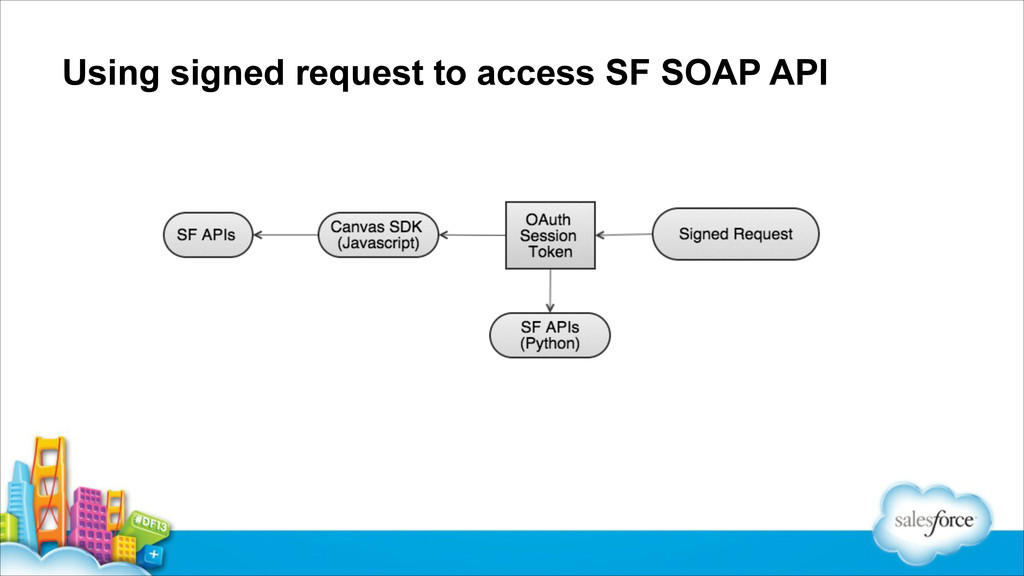 Using signed request to access SF SOAP API