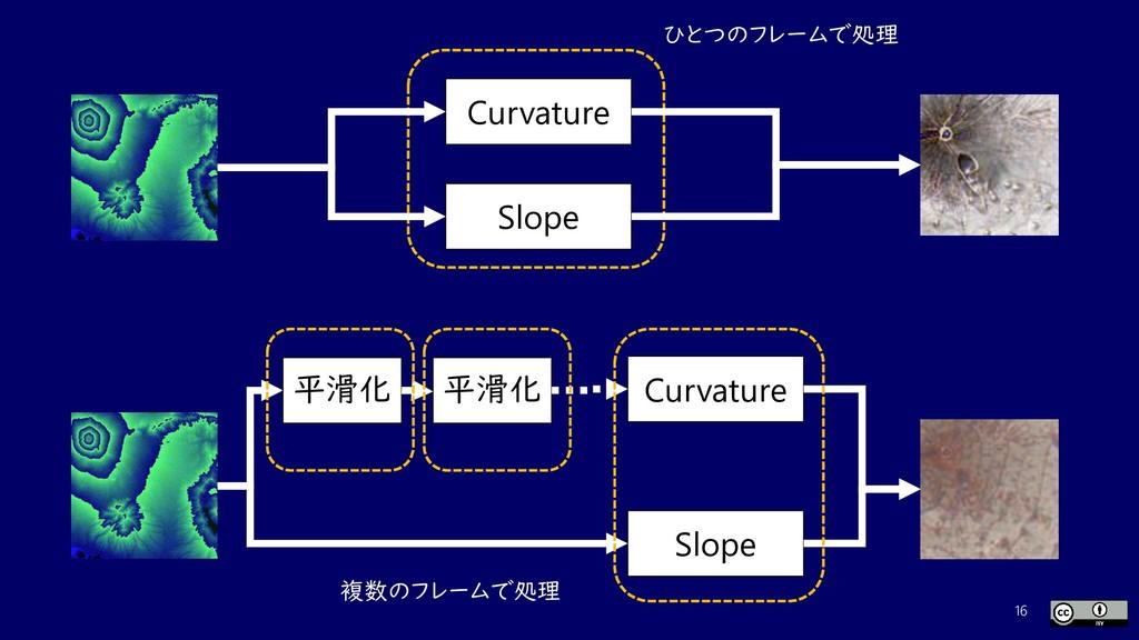 16 Curvature Slope Curvature Slope 平滑化 平滑化 ひとつの...