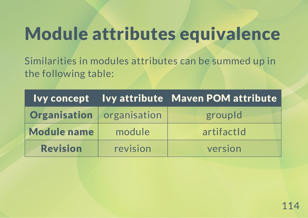 Module attributes equivalence Similarities in m...