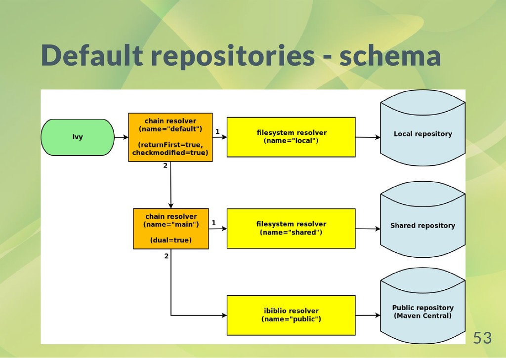 Default repositories - schema 53