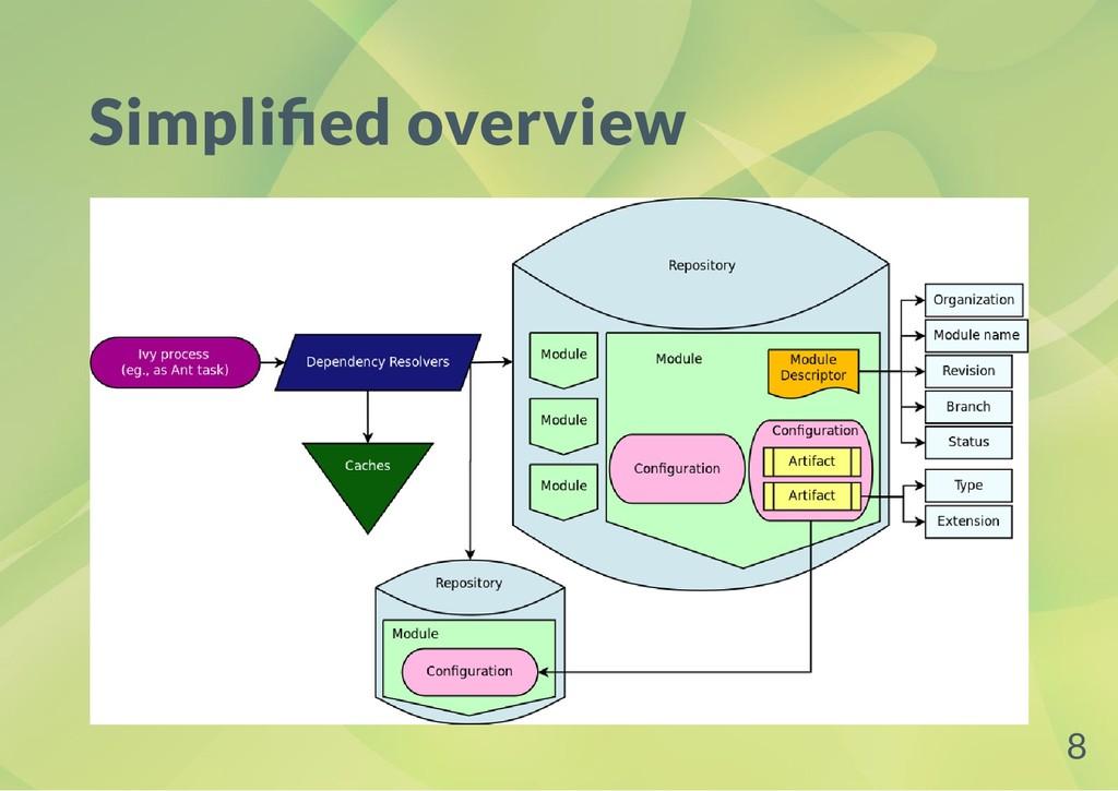 Simpli ed overview 8