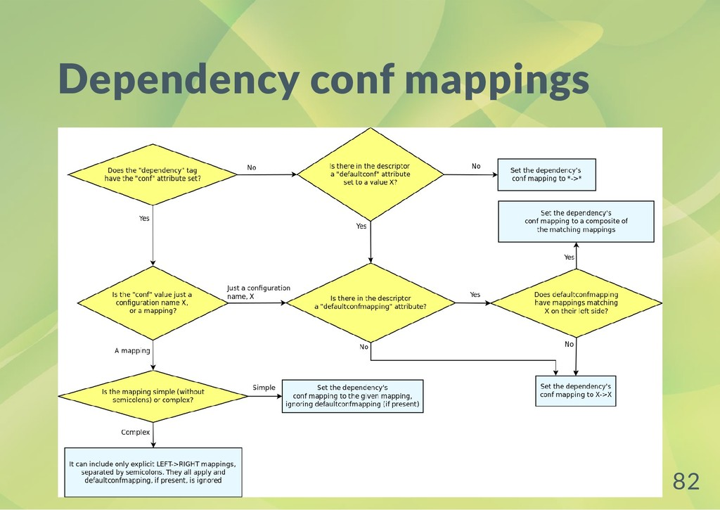 Dependency conf mappings 82