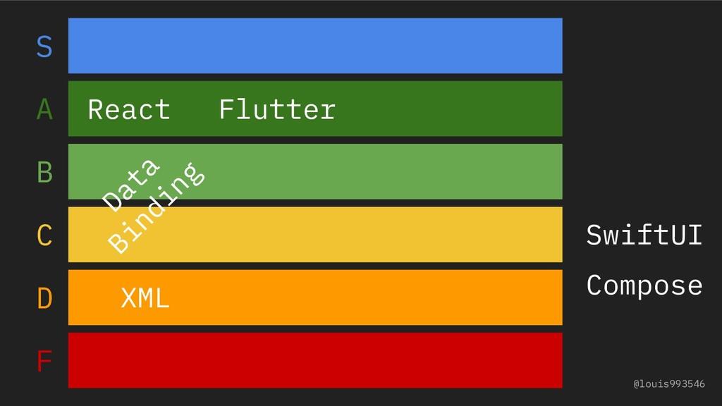 @louis993546 S A B C D F Flutter XML Data Bindi...