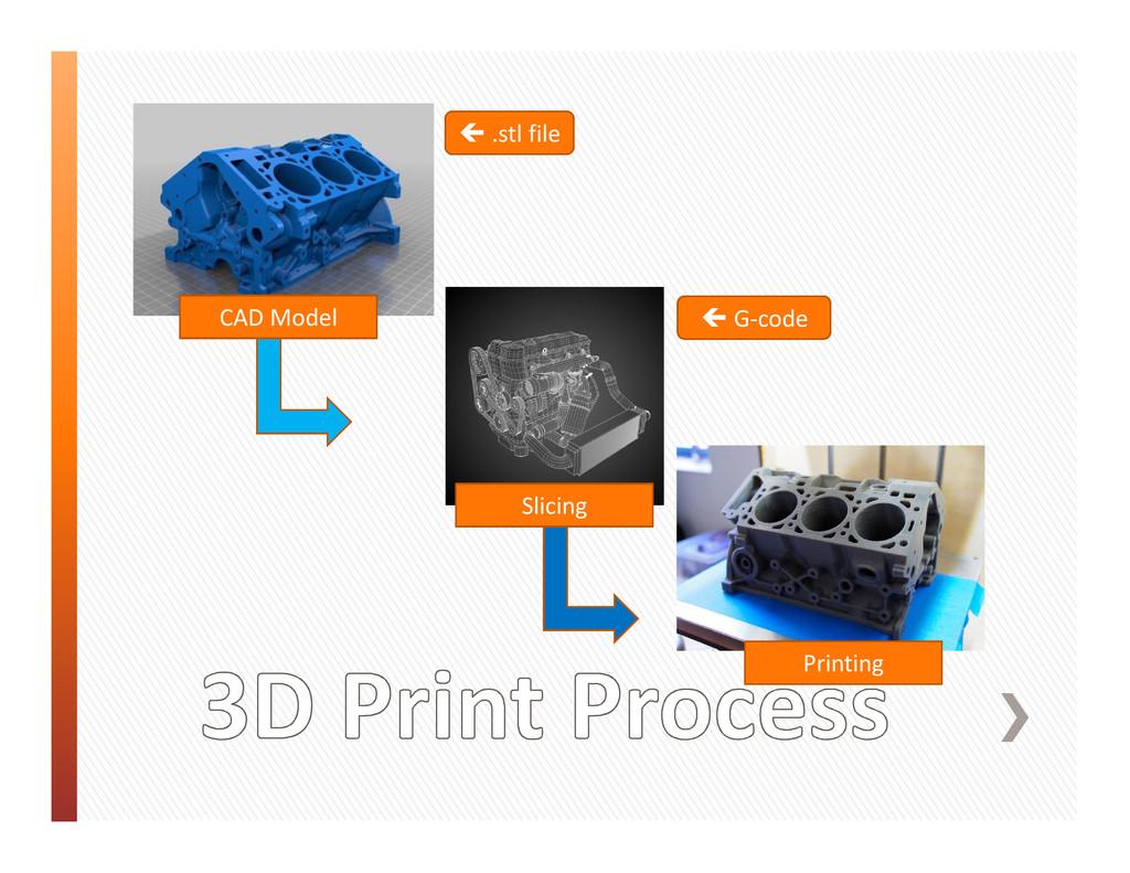 CAD Model Slicing Printing ç .stl file ç G-code