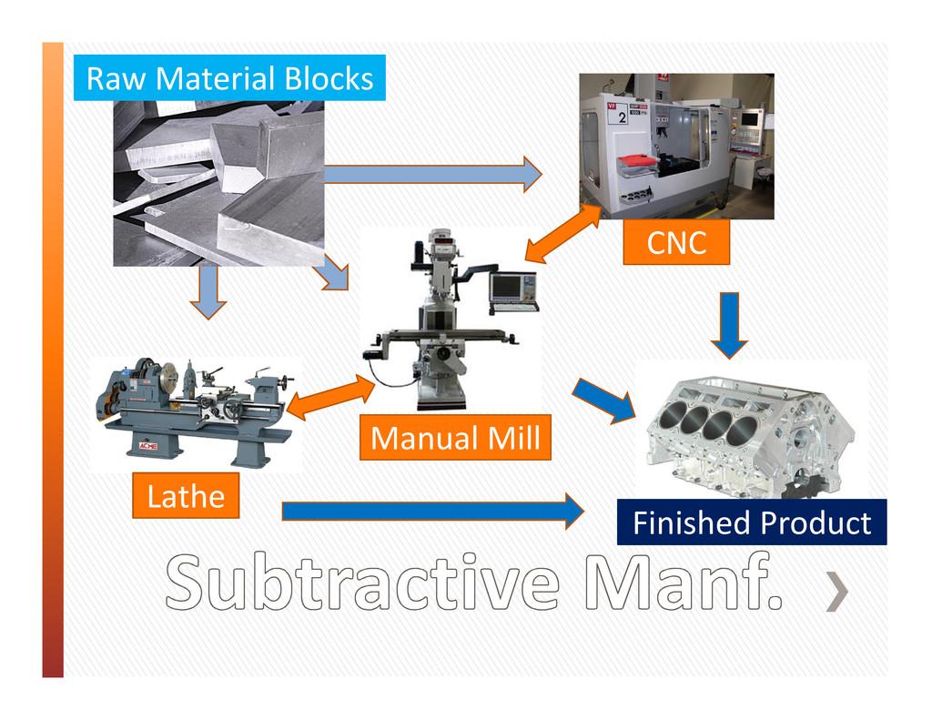 CNC Manual Mill Lathe Raw Material Blocks Finis...