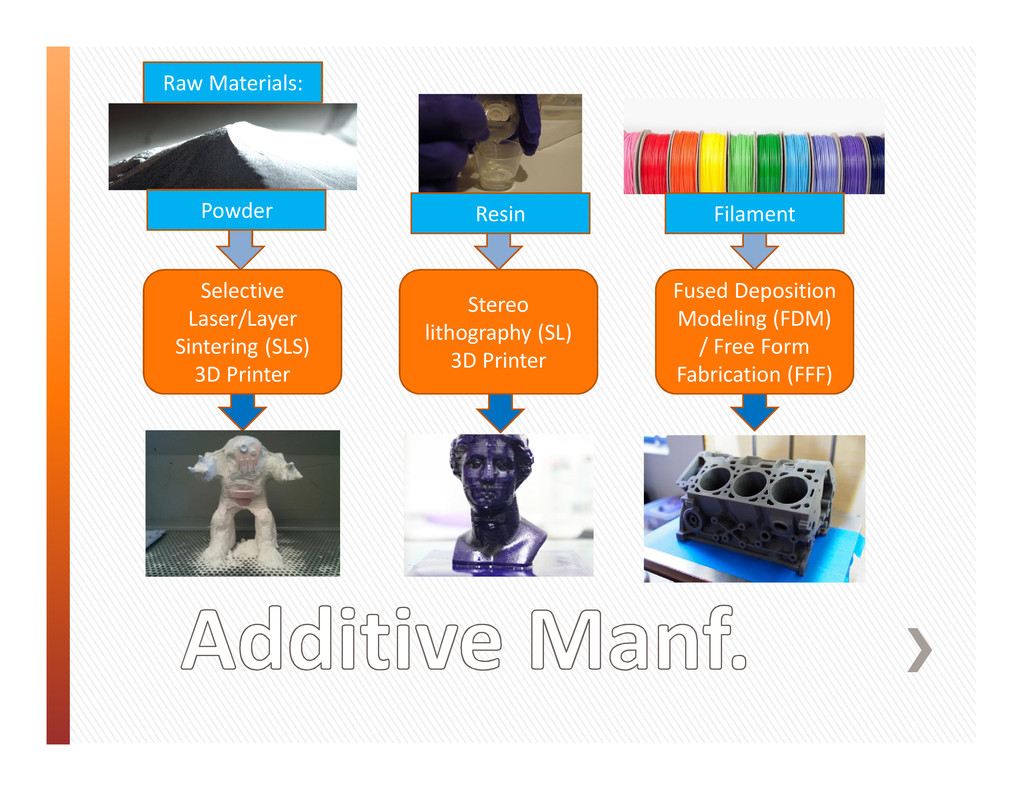 Raw Materials: Selective Laser/Layer Sintering ...