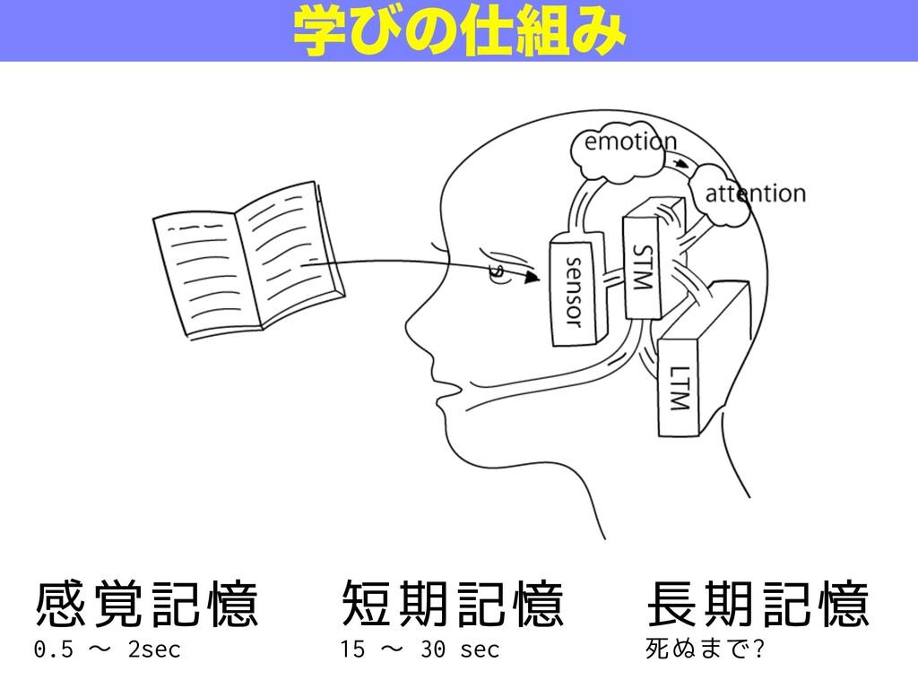 感覚記憶 0.5 〜 2sec 短期記憶 15 〜 30 sec 長期記憶 死ぬまで? ֶͼͷ...