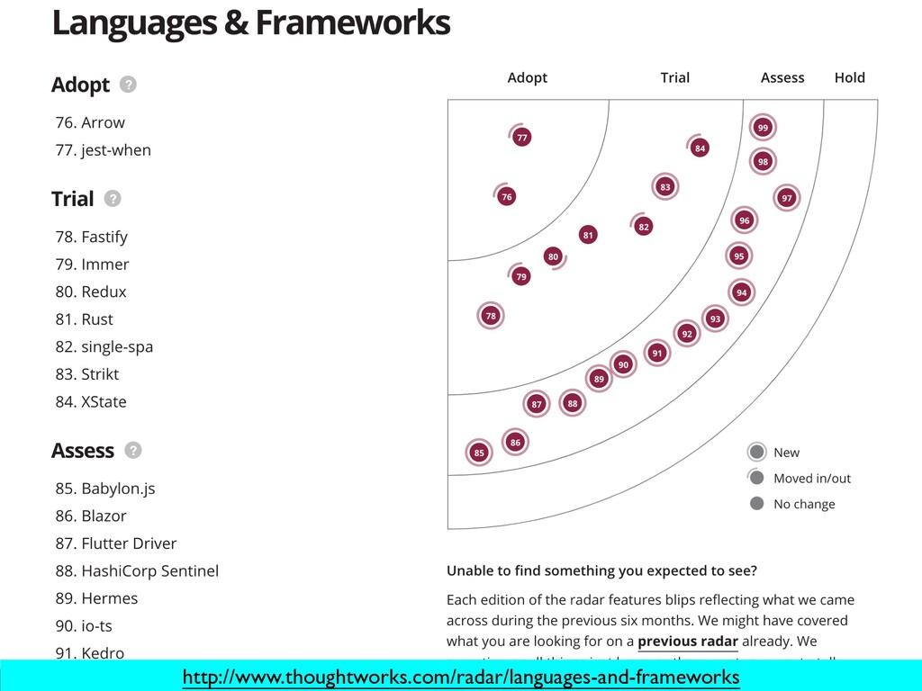 http://www.thoughtworks.com/radar/languages-and...