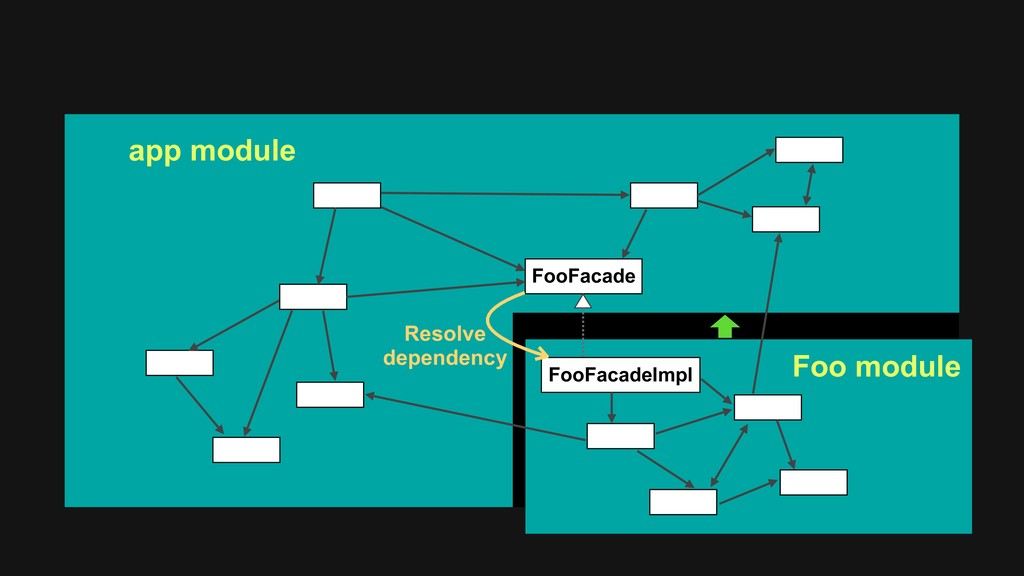 FooFacade FooFacadeImpl app module Foo module R...