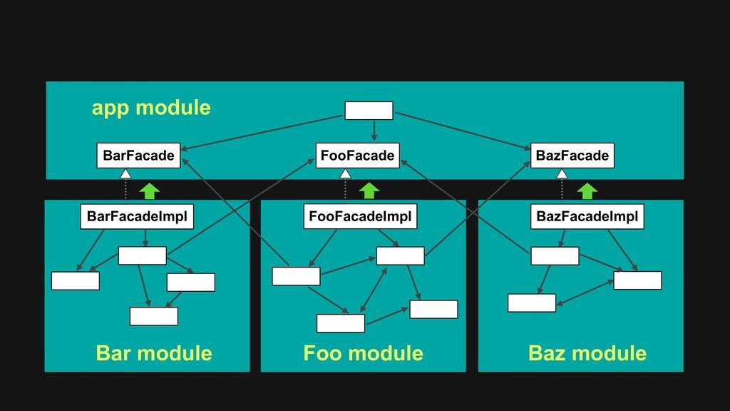 FooFacade FooFacadeImpl app module Foo module B...