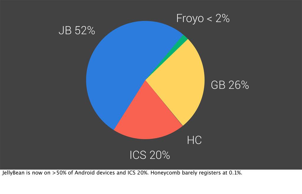 HC GB 26% Froyo < 2% JB 52% ICS 20% JellyBean i...