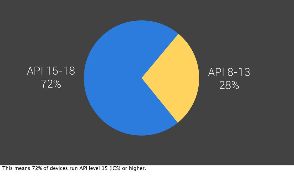 API 8-13 28% API 15-18 72% This means 72% of de...