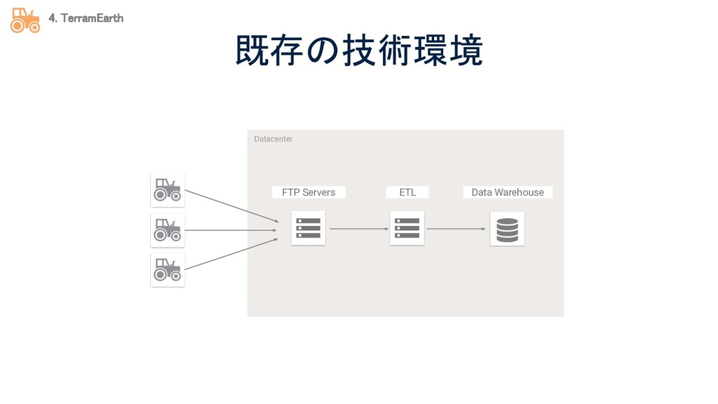 既存の技術環境 Datacenter 4. TerramEarth FTP Servers...