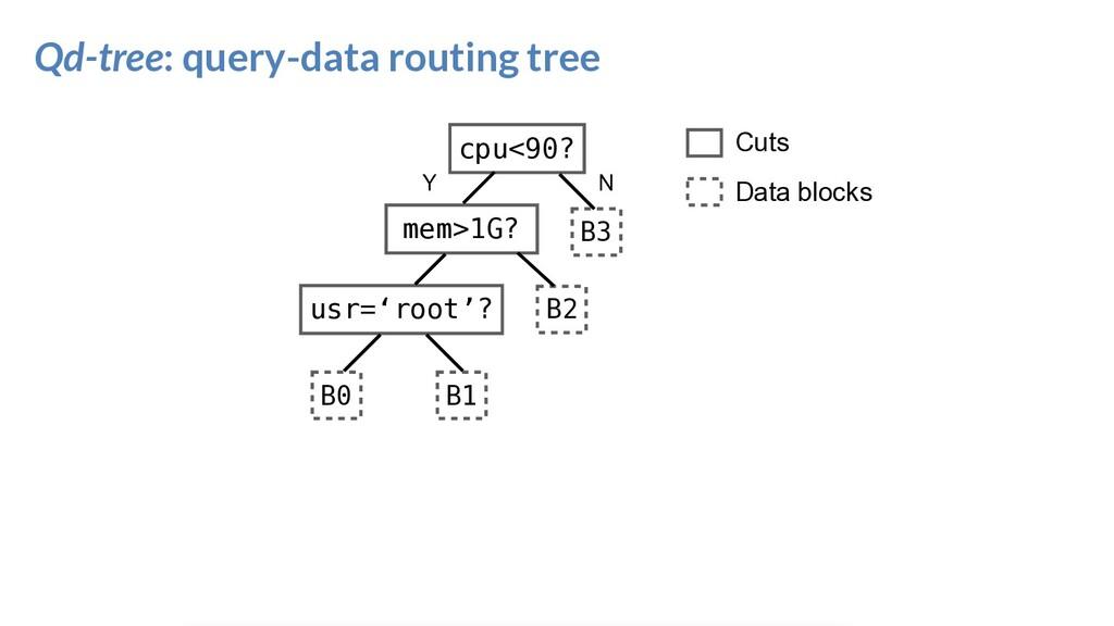 Qd-tree: query-data routing tree cpu<90? usr='r...