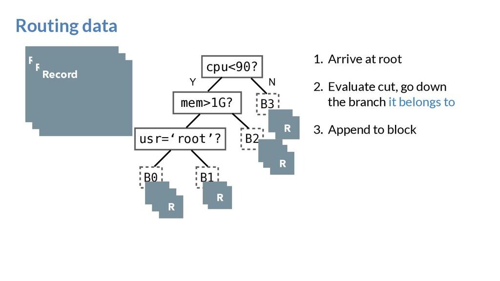 Routing data cpu<90? usr='root'? mem>1G? B0 B1 ...