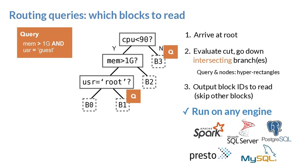 Routing queries: which blocks to read cpu<90? u...