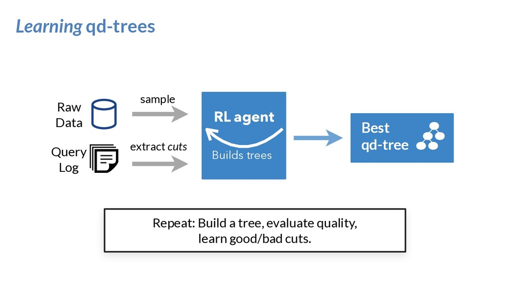 Learning qd-trees extract cuts sample RL agent ...