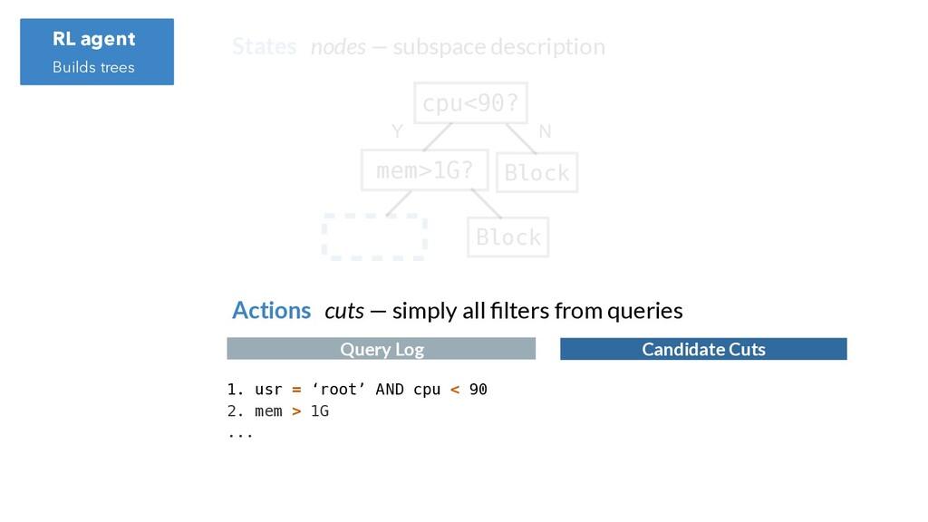 cpu<90? mem>1G? Block Block Y N States nodes — ...