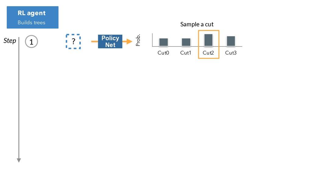 ? Prob. Cut0 Cut1 Cut2 Cut3 Step RL agent Build...