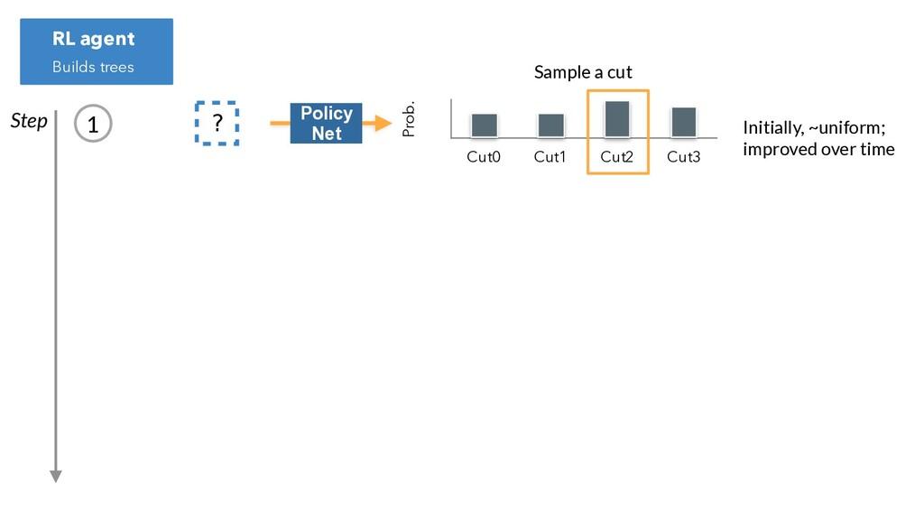 ? Prob. Cut0 Cut1 Cut2 Cut3 Initially, ~uniform...