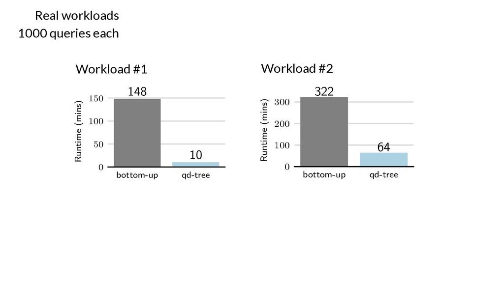 Workload #1 Workload #2 Real workloads 1000 que...