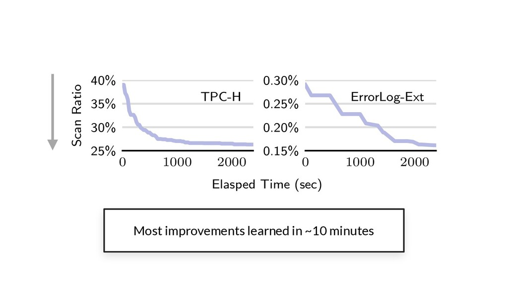 Most improvements learned in ~10 minutes 0 1000...