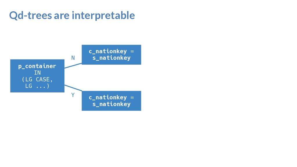 Qd-trees are interpretable p_container IN (LG C...