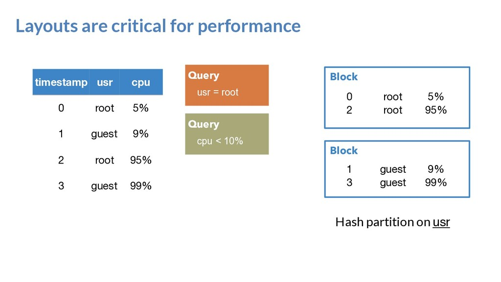 Layouts are critical for performance Block Bloc...