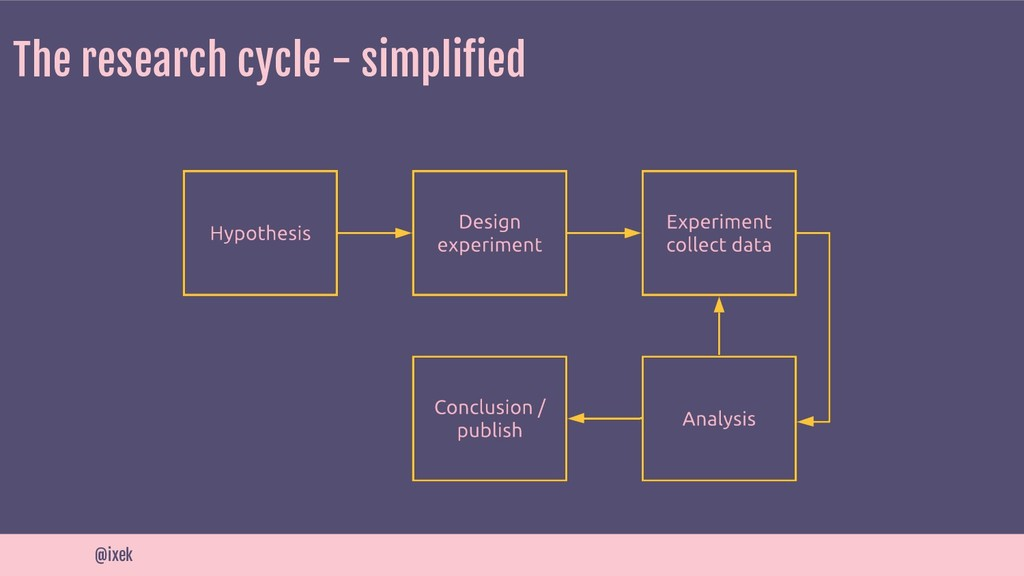 The research cycle - simplified @ixek