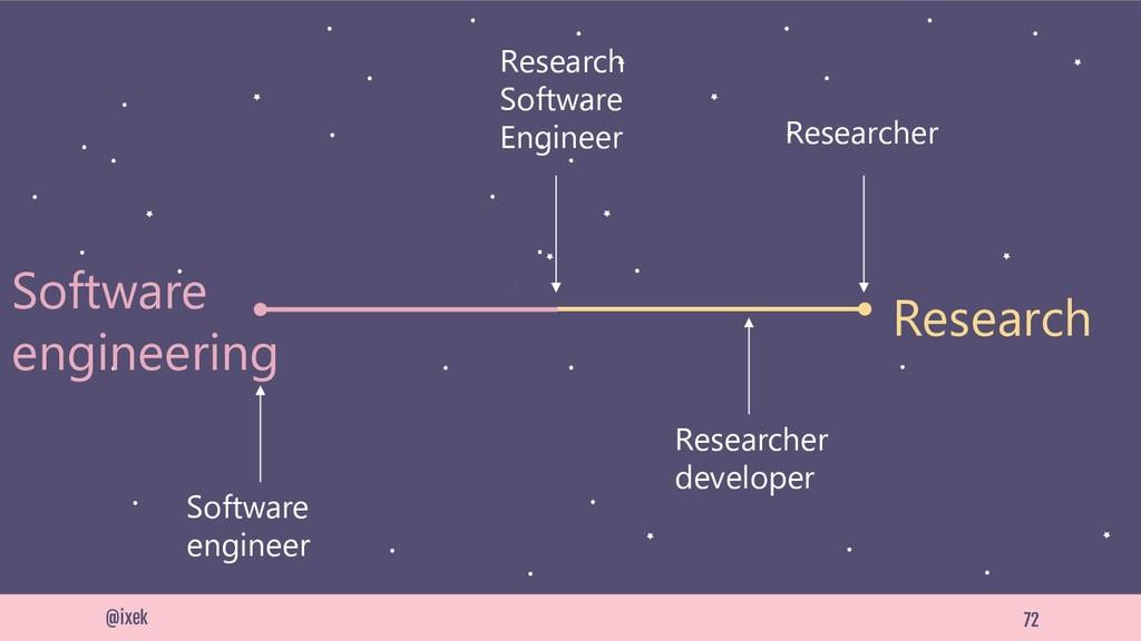 72 @ixek Researcher Software engineer Researche...