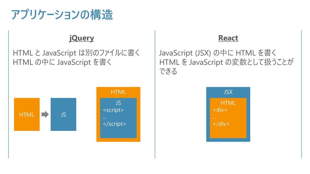 アプリケーションの構造 jQuery React HTML と JavaScript は別のフ...