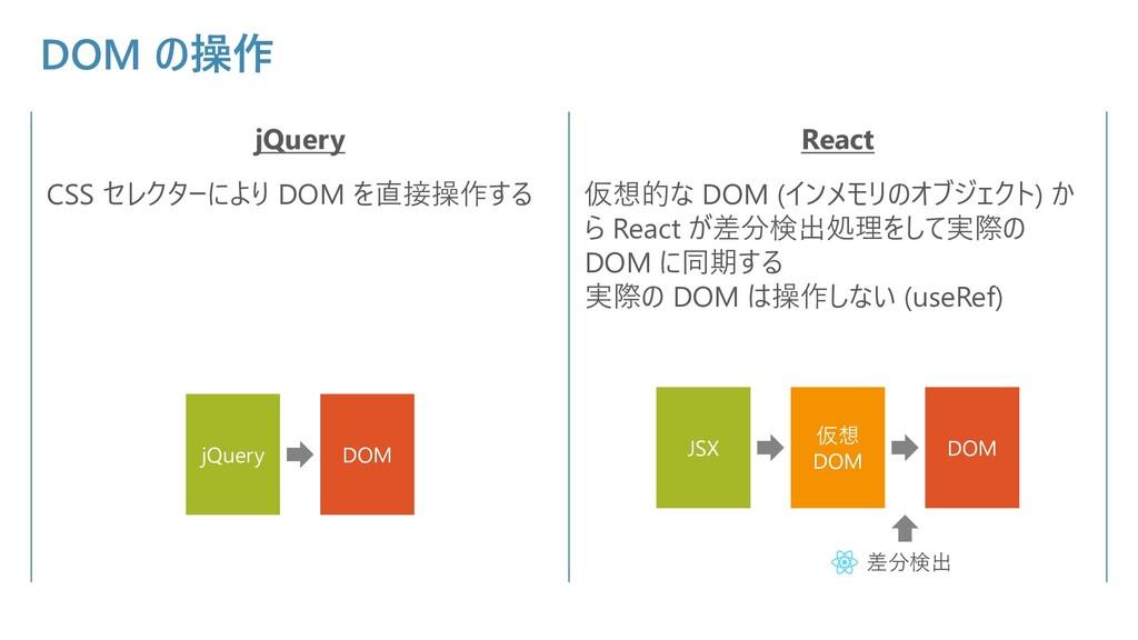 DOM の操作 jQuery React CSS セレクターにより DOM を直接操作する 仮...