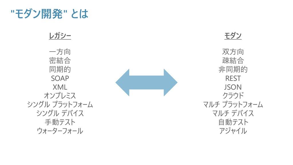 """""""モダン開発"""" とは レガシー 一方向 密結合 同期的 SOAP XML オンプレミス シング..."""
