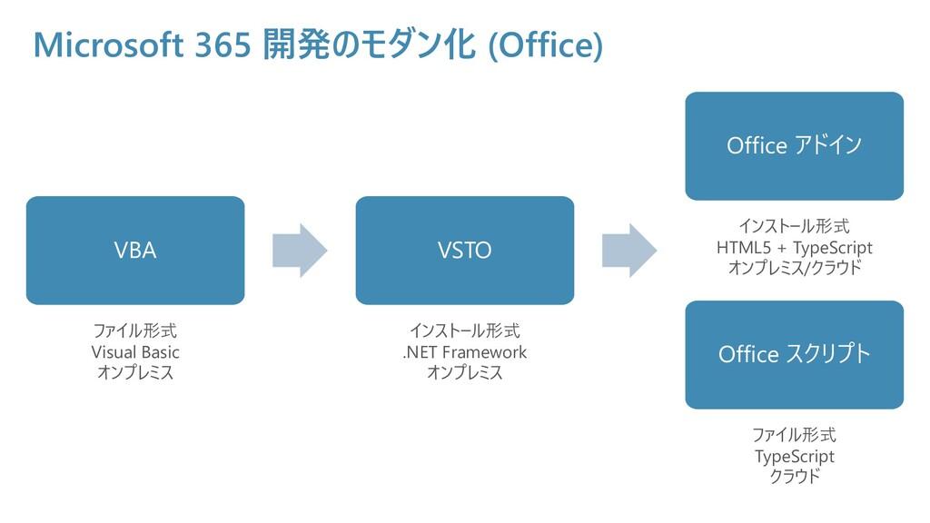 Microsoft 365 開発のモダン化 (Office) VBA ファイル形式 Visua...