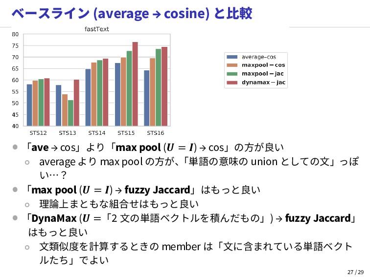 ベースライン (average → cosine) と比較 • 「ave → cos」より「m...
