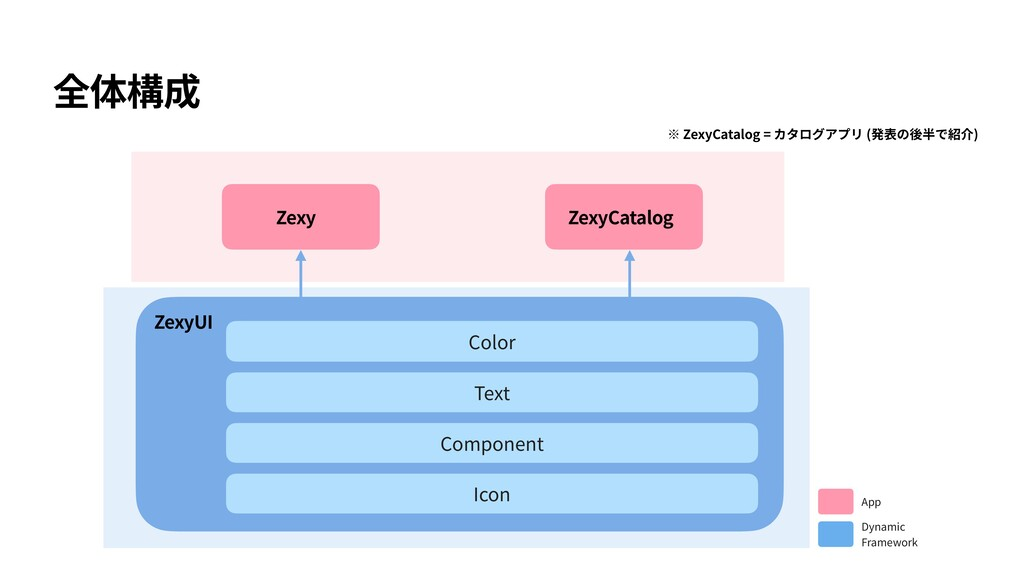 Color Text Component Icon ZexyUI App Dynamic Fr...