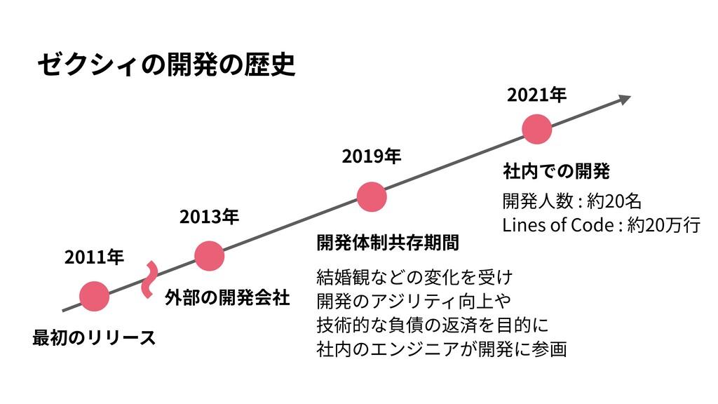 ゼクシィの開発の歴史 外部の開発会社 開発体制共存期間 社内での開発 2011年 2019年 ...