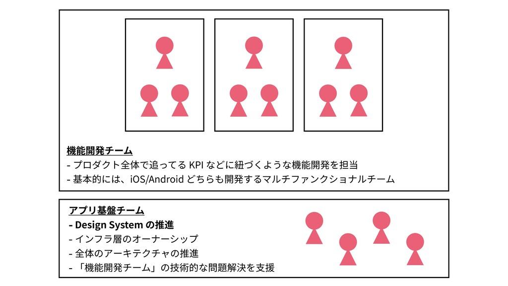 アプリ基盤チーム - Design System の推進 - インフラ層のオーナーシップ - ...