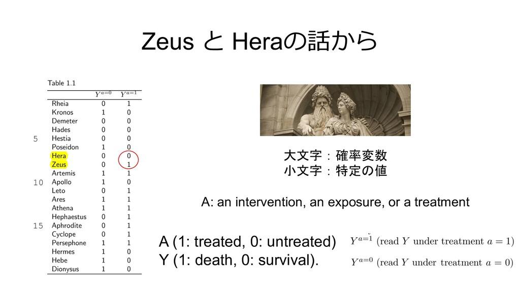Zeus と Heraの話から 大文字:確率変数 小文字:特定の値 A: an interve...