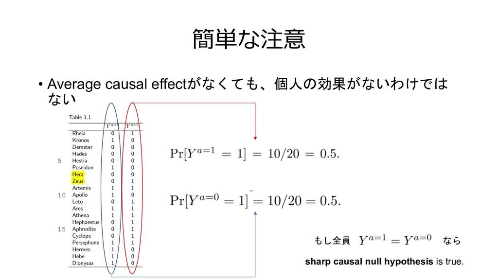 簡単な注意 • Average causal effectがなくても、個人の効果がないわけでは...